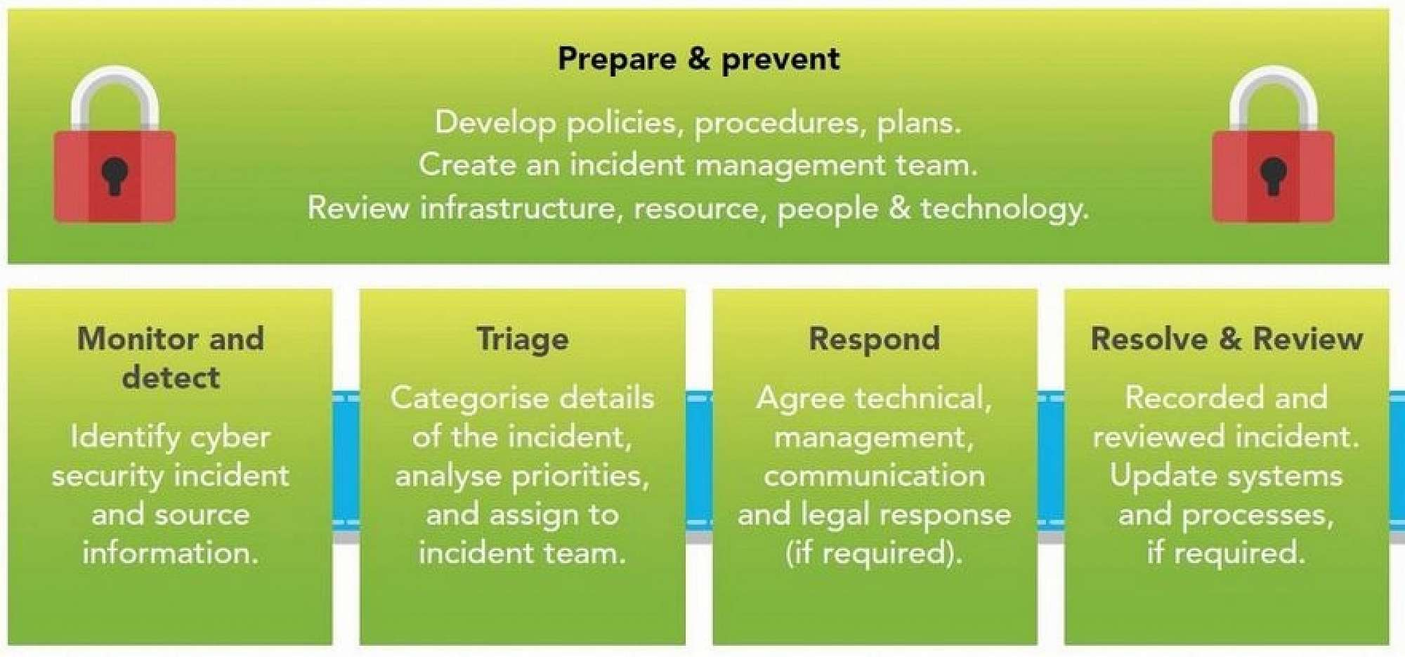 establish-incident-management-plan.jpg